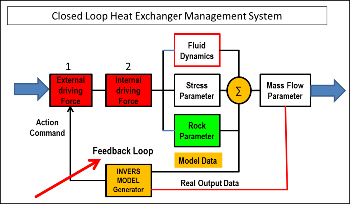 Block diagram for inverse system modelling