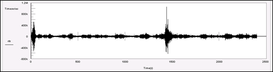 Figure 5.1: Time series Waveform of a seismic signal indicating induced seismicity – Level 1